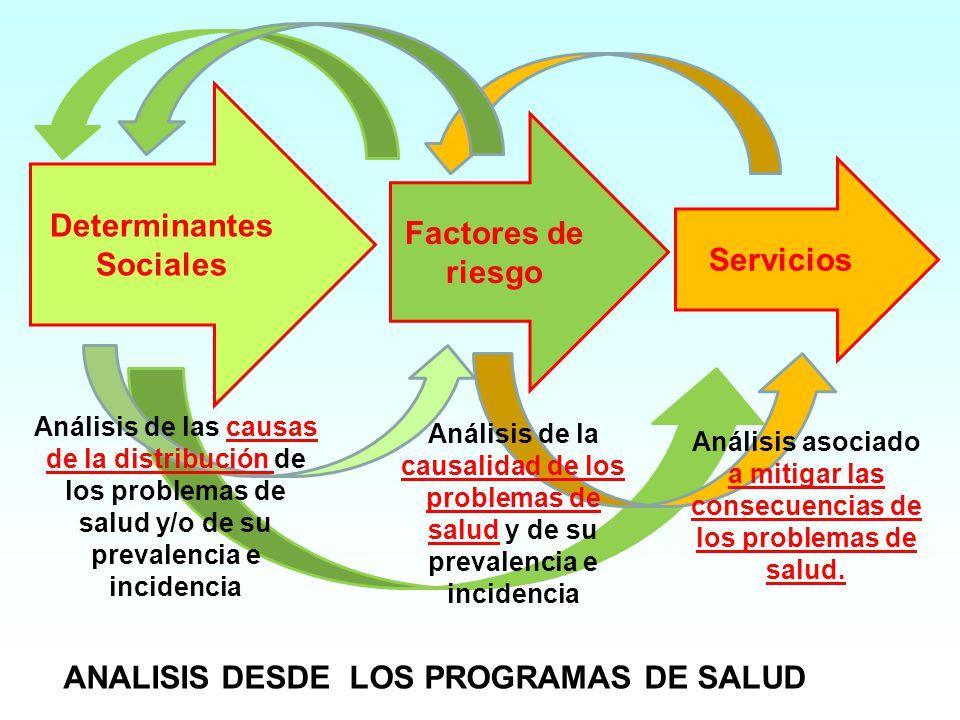 Servicios Determinantes Sociales Factores de riesgo ANALISIS DESDE LOS PROGRAMAS DE SALUD Análisis de la causalidad de los problemas de salud y de su prevalencia e incidencia Análisis de las causas de la distribución de los problemas de salud y/o de su prevalencia e incidencia Análisis asociado a mitigar las consecuencias de los problemas de salud.