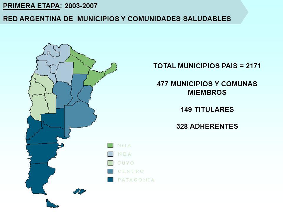 PRIMERA ETAPA: 2003-2007 RED ARGENTINA DE MUNICIPIOS Y COMUNIDADES SALUDABLES TOTAL MUNICIPIOS PAIS = 2171 477 MUNICIPIOS Y COMUNAS MIEMBROS 149 TITULARES 328 ADHERENTES