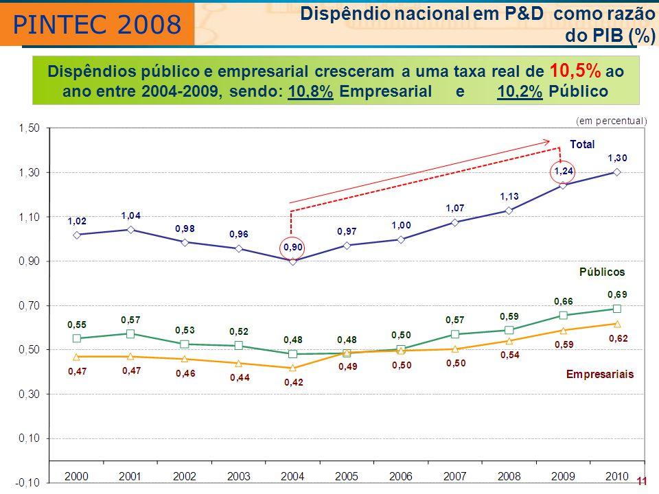 PINTEC 2008 Dispêndio nacional em P&D como razão do PIB (%) Dispêndios público e empresarial cresceram a uma taxa real de 10,5% ao ano entre 2004-2009