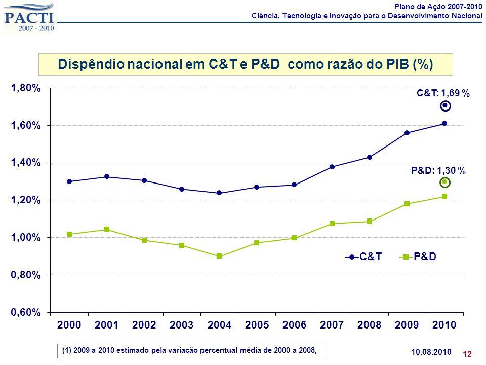 Dispêndio nacional em C&T e P&D como razão do PIB (%) 10.08.2010 12 (1) 2007 a 2010: aumento de 14% no dispêndio nacional em P&D como razão do PIB (1)