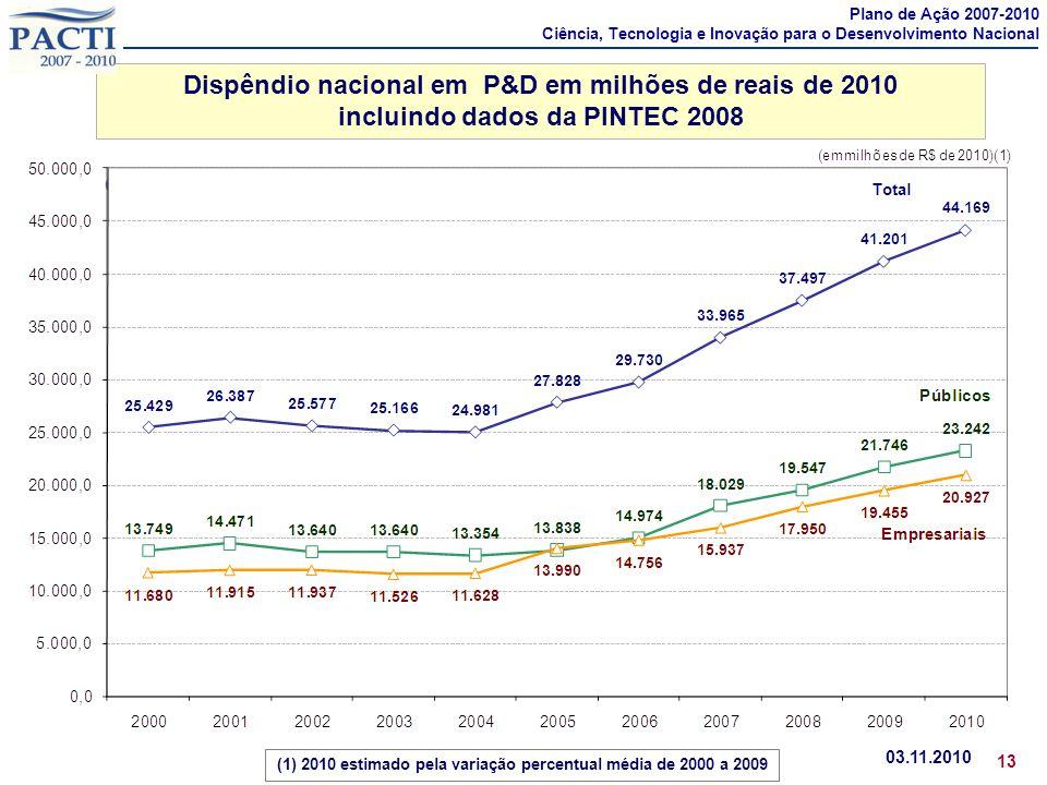 Dispêndio nacional em P&D em milhões de reais de 2010 incluindo dados da PINTEC 2008 03.11.2010 13 em bilhões de R$ correntes (1) 2010 estimado pela v