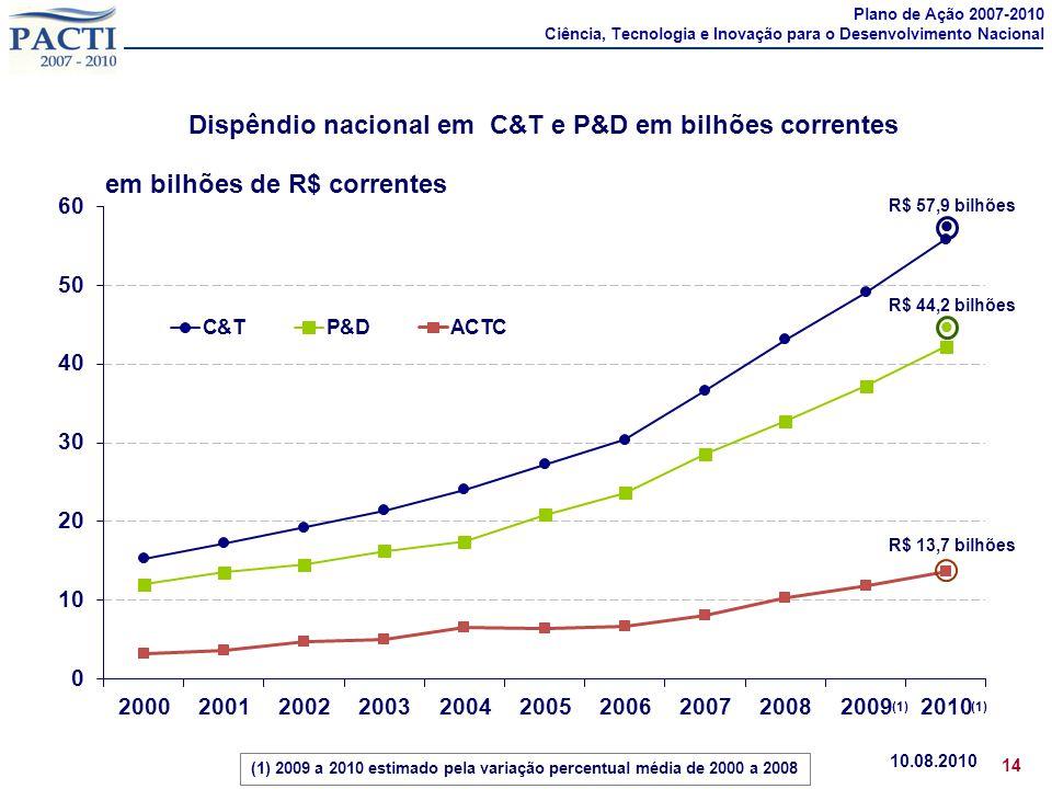 Dispêndio nacional em C&T e P&D em bilhões correntes 10.08.2010 14 R$ 44,2 bilhões  R$ 57,9 bilhões  R$ 13,7 bilhões em bilhões de R$ correntes (1)