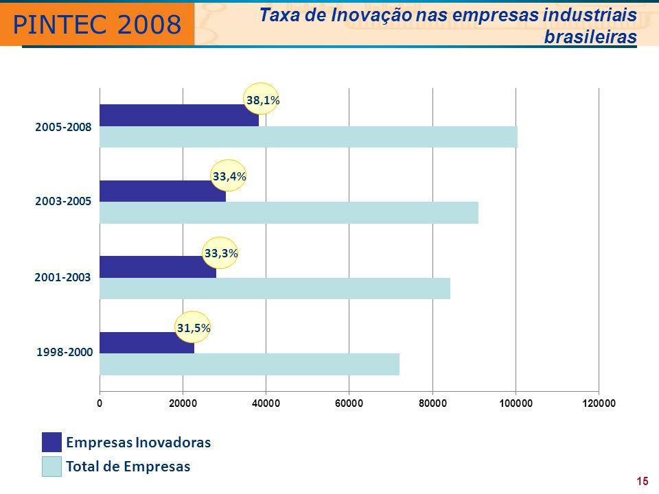 PINTEC 2008 Total de Empresas Empresas Inovadoras 2001-2003 1998-2000 2003-2005 2005-2008 31,5% 33,3% 33,4% 38,1% Taxa de Inovação nas empresas indust