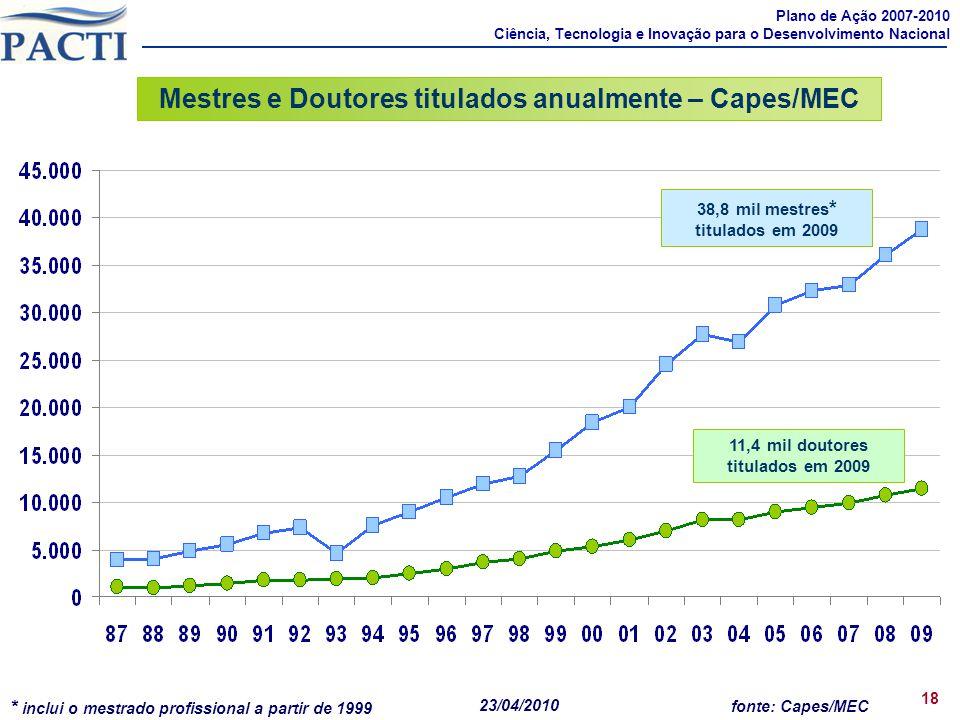fonte: Capes/MEC Mestres e Doutores titulados anualmente – Capes/MEC 11,4 mil doutores titulados em 2009 38,8 mil mestres * titulados em 2009 18 * inc