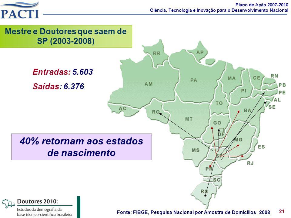 Entradas: 5.603 Saídas: 6.376 Fonte: FIBGE, Pesquisa Nacional por Amostra de Domicílios 2008 Mestre e Doutores que saem de SP (2003-2008) Plano de Açã