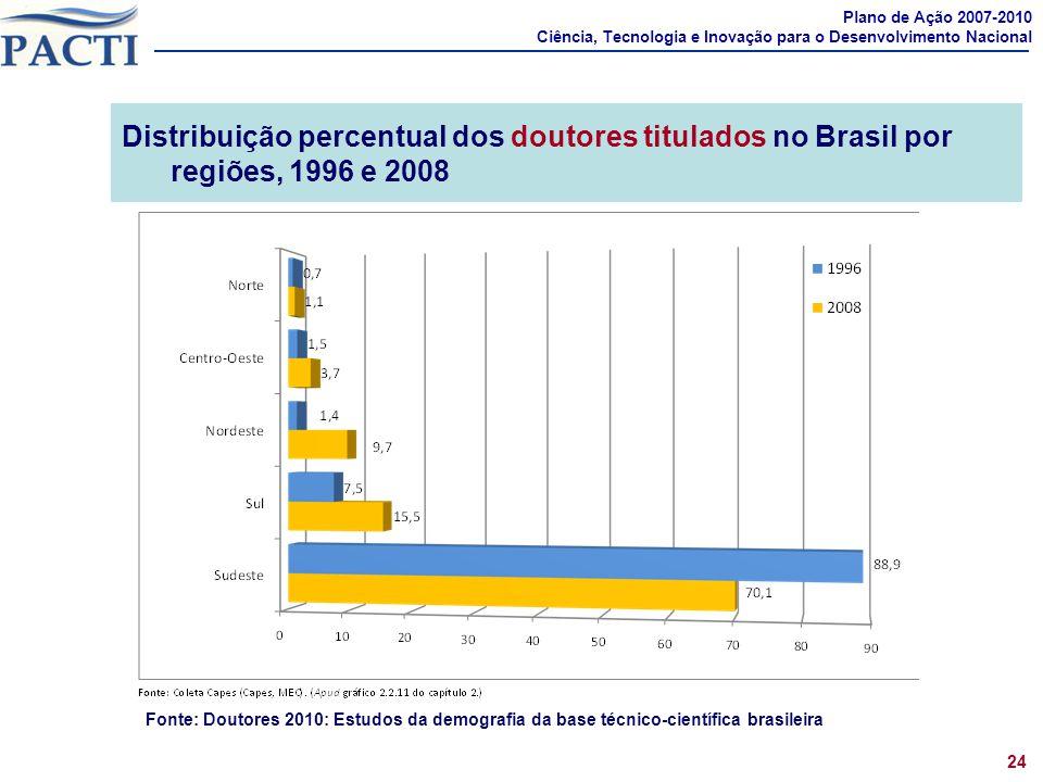 Distribuição percentual dos doutores titulados no Brasil por regiões, 1996 e 2008 Plano de Ação 2007-2010 Ciência, Tecnologia e Inovação para o Desenv