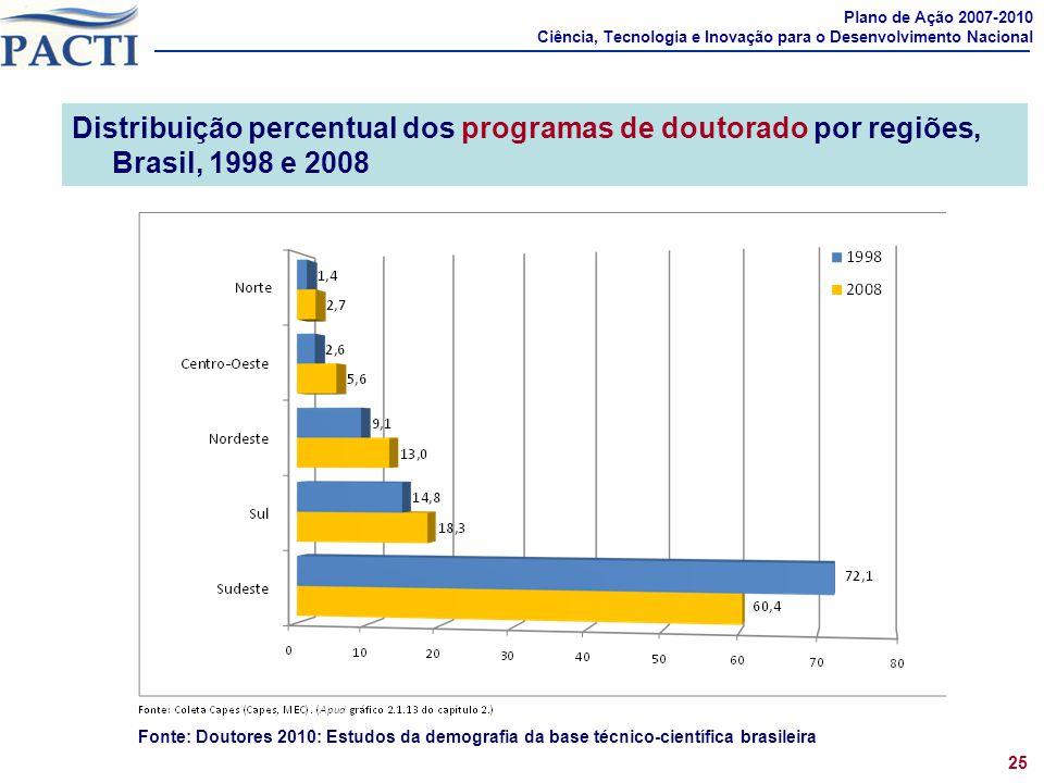 Distribuição percentual dos programas de doutorado por regiões, Brasil, 1998 e 2008 Plano de Ação 2007-2010 Ciência, Tecnologia e Inovação para o Dese
