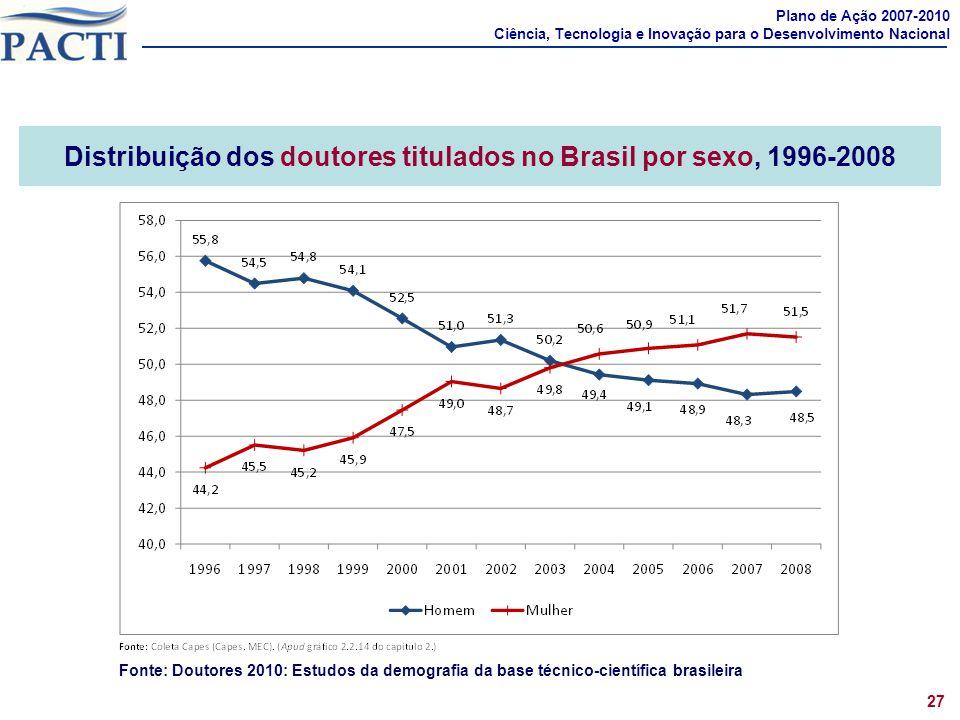 Distribuição dos doutores titulados no Brasil por sexo, 1996-2008 Plano de Ação 2007-2010 Ciência, Tecnologia e Inovação para o Desenvolvimento Nacion
