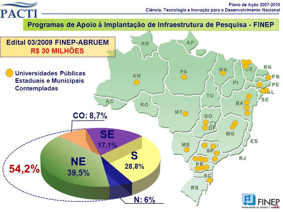Programas de Apoio à Implantação de Infraestrutura de Pesquisa - FINEP Plano de Ação 2007-2010 Ciência, Tecnologia e Inovação para o Desenvolvimento N