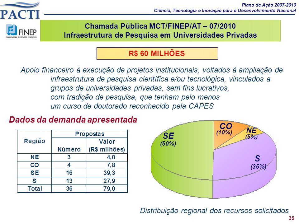 SE (50%) S (35%) NE (5%) CO (10%) Distribuição regional dos recursos solicitados Plano de Ação 2007-2010 Ciência, Tecnologia e Inovação para o Desenvo