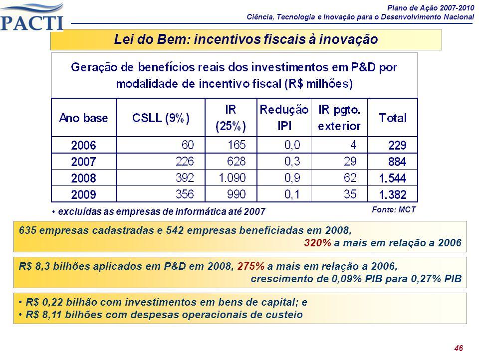 46 Lei do Bem: incentivos fiscais à inovação R$ 8,3 bilhões aplicados em P&D em 2008, 275% a mais em relação a 2006, crescimento de 0,09% PIB para 0,2