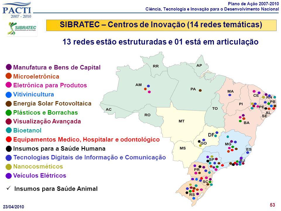 DF SIBRATEC – Centros de Inovação (14 redes temáticas) 53 Insumos para Saúde Animal Manufatura e Bens de Capital Microeletrônica Eletrônica para Produ