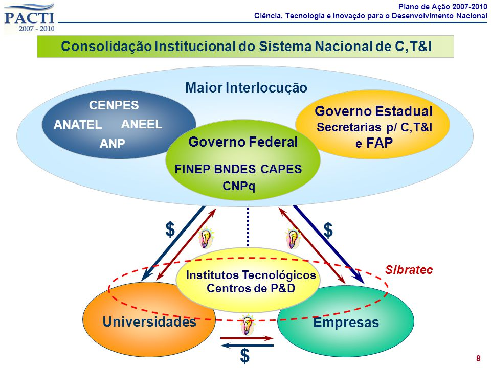 Empresas Universidades Institutos Tecnológicos Centros de P&D $ $ $ Maior Interlocução Secretarias p/ C,T&I e FAP Governo Estadual Governo Federal Sib