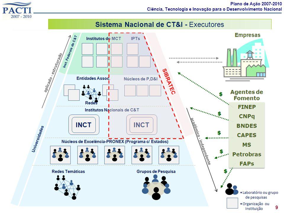 Sistema Nacional de CT&I - Executores 9 Plano de Ação 2007-2010 Ciência, Tecnologia e Inovação para o Desenvolvimento Nacional