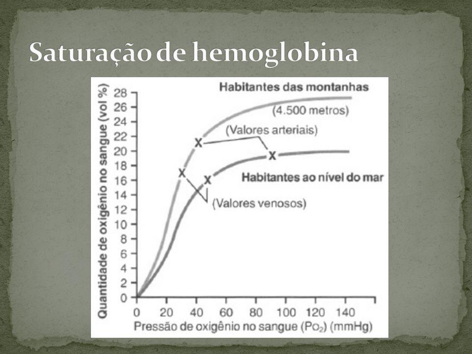 Ocorre principalmente por aumento da área de troca: –Aumento do fluxo capilar, expandindo os capilares –Aumento da ventilação expandindo os alvéolos