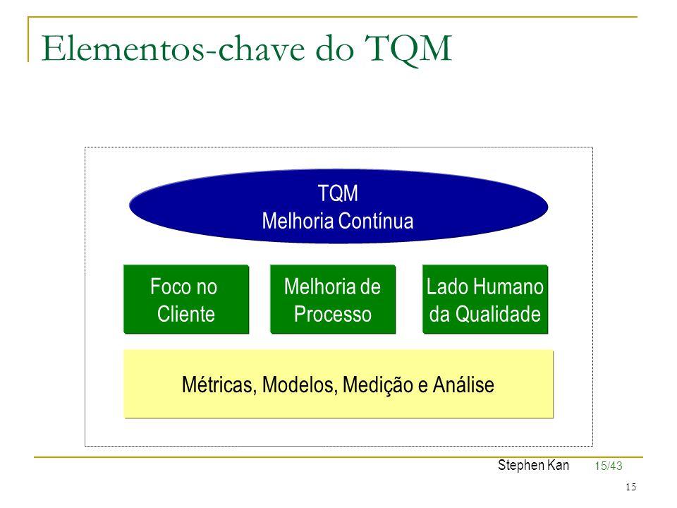 15/43 15 Elementos-chave do TQM TQM Melhoria Contínua Foco no Cliente Melhoria de Processo Lado Humano da Qualidade Métricas, Modelos, Medição e Análi