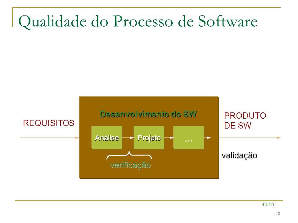 40/43 40 Desenvolvimento do SW REQUISITOS PRODUTO DE SW AnáliseProjeto … verificação validação Qualidade do Processo de Software
