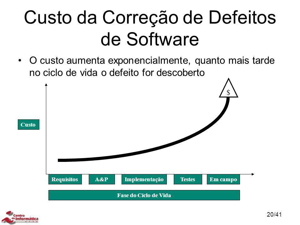 Custo da Correção de Defeitos de Software O custo aumenta exponencialmente, quanto mais tarde no ciclo de vida o defeito for descoberto RequisitosA&PI