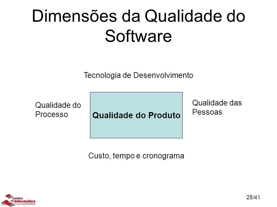 Dimensões da Qualidade do Software Qualidade do Produto Tecnologia de Desenvolvimento Custo, tempo e cronograma Qualidade do Processo Qualidade das Pe