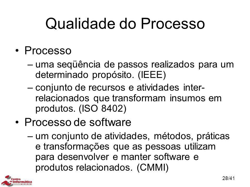 Qualidade do Processo Processo –uma seqüência de passos realizados para um determinado propósito. (IEEE) –conjunto de recursos e atividades inter- rel