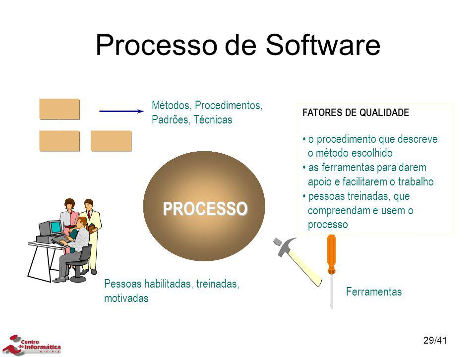 Processo de Software PROCESSO Ferramentas Métodos, Procedimentos, Padrões, Técnicas Pessoas habilitadas, treinadas, motivadas FATORES DE QUALIDADE o p