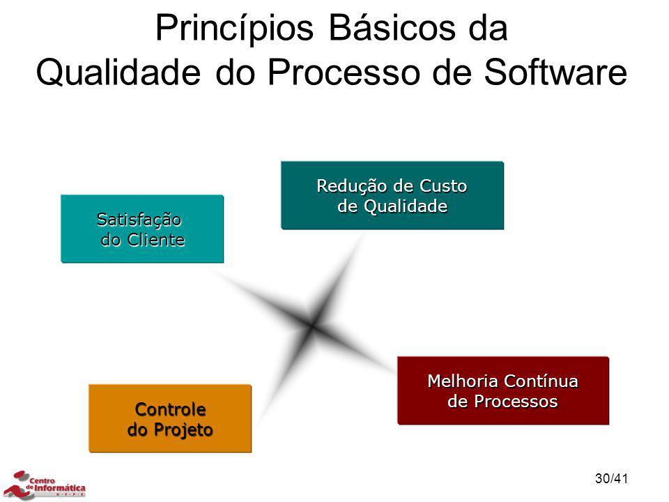 Princípios Básicos da Qualidade do Processo de Software Satisfação do Cliente Melhoria Contínua de Processos Redução de Custo de Qualidade Controle do