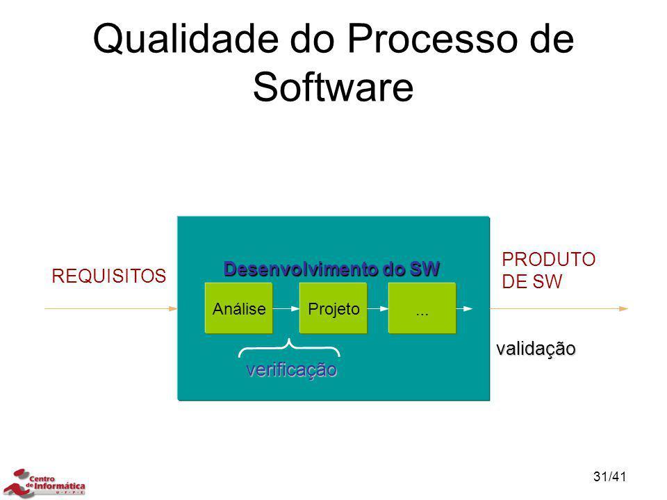 Desenvolvimento do SW REQUISITOS PRODUTO DE SW AnáliseProjeto … verificação validação Qualidade do Processo de Software 31/41