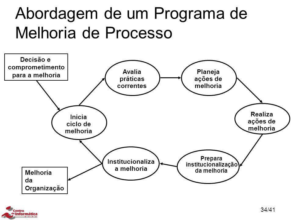 Melhoria da Organização Decisão e comprometimento para a melhoria Institucionaliza a melhoria Prepara institucionalização da melhoria Inicia ciclo de