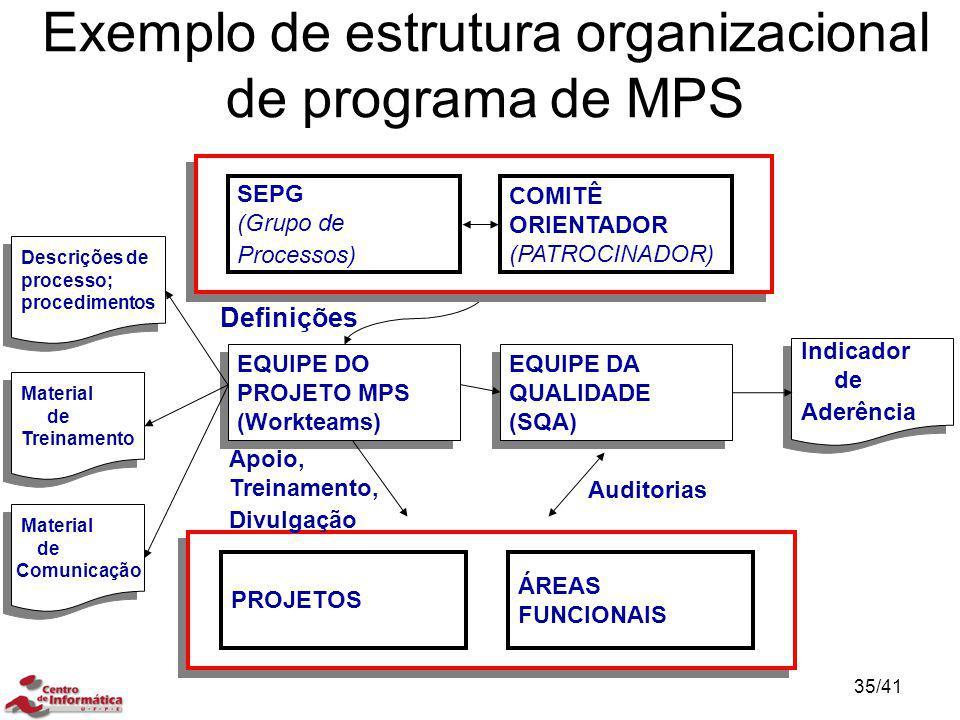 Exemplo de estrutura organizacional de programa de MPS Indicador de Aderência Indicador de Aderência EQUIPE DO PROJETO MPS (Workteams) EQUIPE DO PROJE