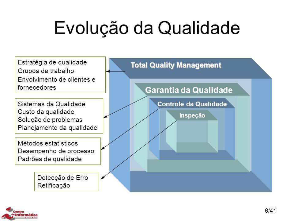Evolução da Qualidade Total Quality Management Garantia da Qualidade Controle da Qualidade Inspeção Detecção de Erro Retificação Métodos estatísticos