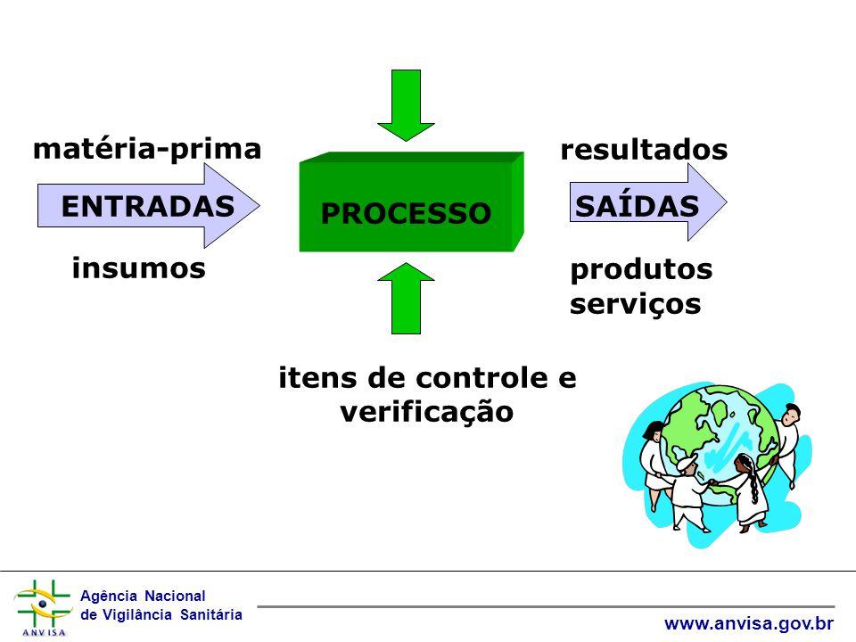 Agência Nacional de Vigilância Sanitária www.anvisa.gov.br resultados produtos serviços matéria-prima insumos PROCESSO ENTRADASSAÍDAS itens de controle e verificação