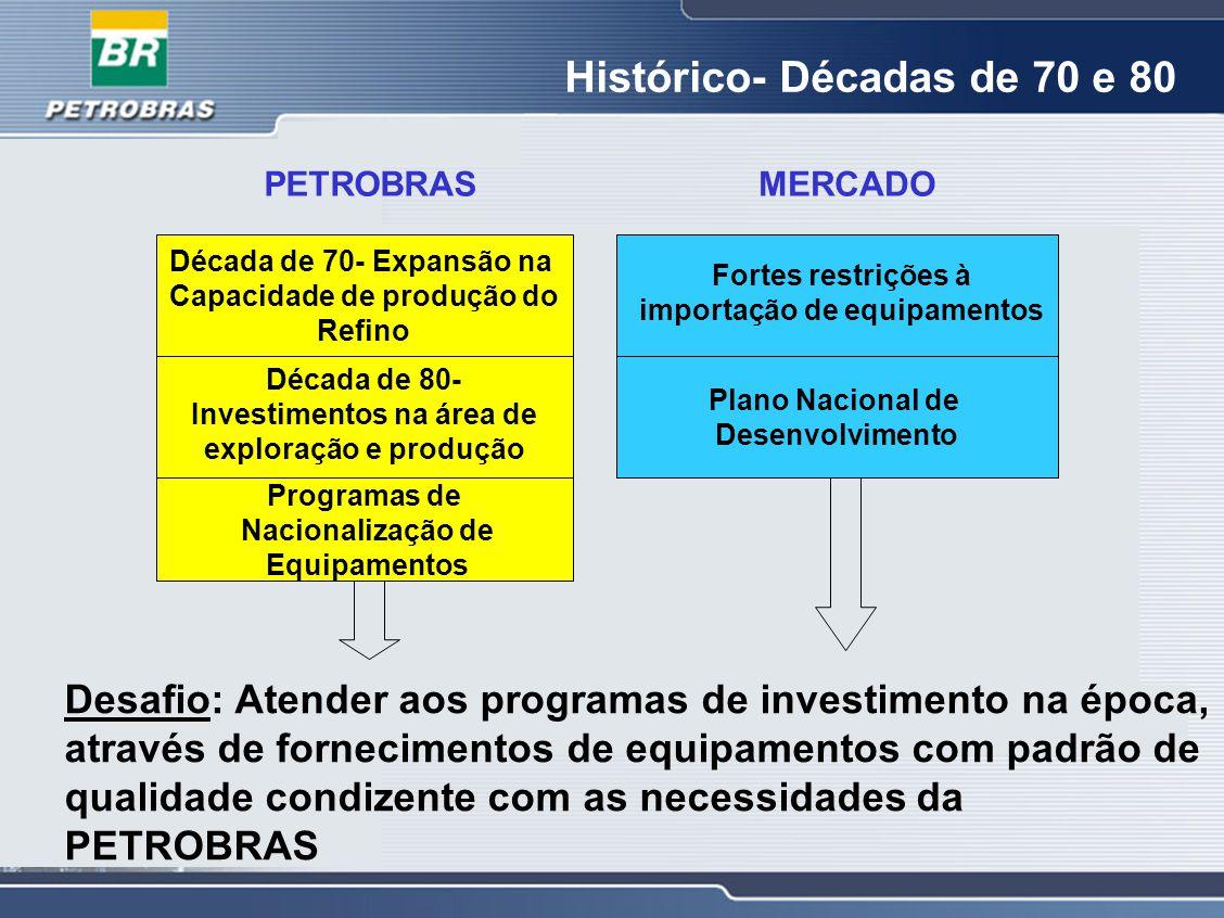 Histórico- Décadas de 70 e 80 PETROBRAS Década de 70- Expansão na Capacidade de produção do Refino Década de 80- Investimentos na área de exploração e