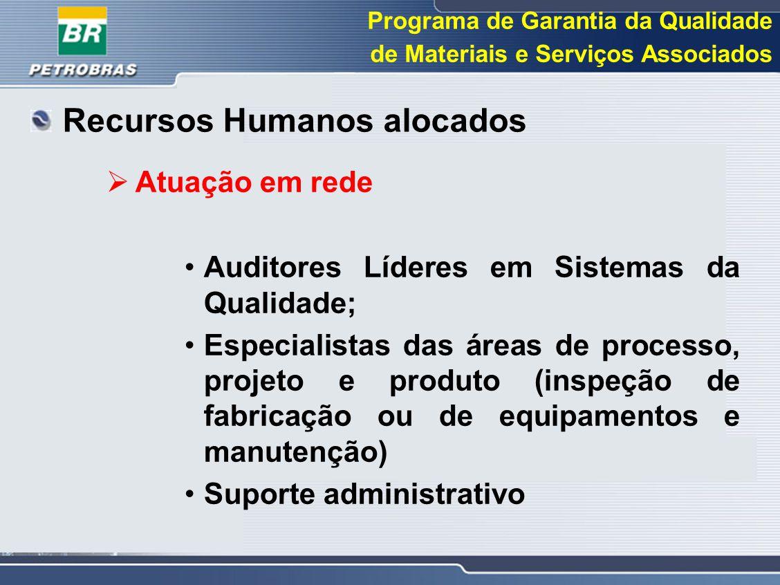 Programa de Garantia da Qualidade de Materiais e Serviços Associados Recursos Humanos alocados  Atuação em rede Auditores Líderes em Sistemas da Qual