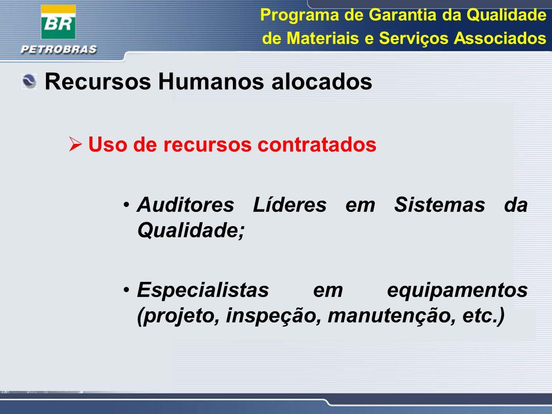 Programa de Garantia da Qualidade de Materiais e Serviços Associados Recursos Humanos alocados  Uso de recursos contratados Auditores Líderes em Sist