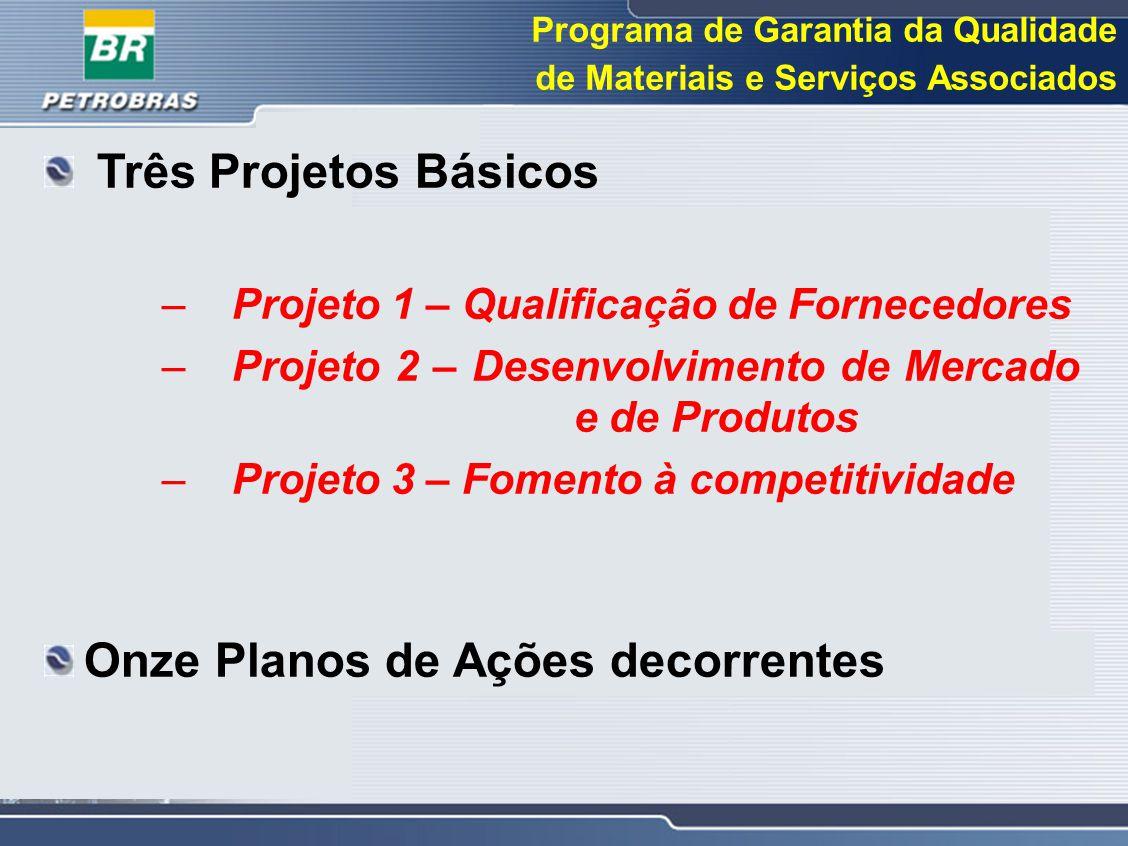 Programa de Garantia da Qualidade de Materiais e Serviços Associados Três Projetos Básicos –Projeto 1 – Qualificação de Fornecedores –Projeto 2 – Dese