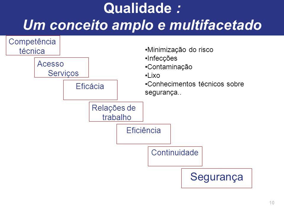 Competência técnica 10 Acesso Serviços Eficácia Continuidade Segurança Relações de trabalho Eficiência Minimização do risco Infecções Contaminação Lix