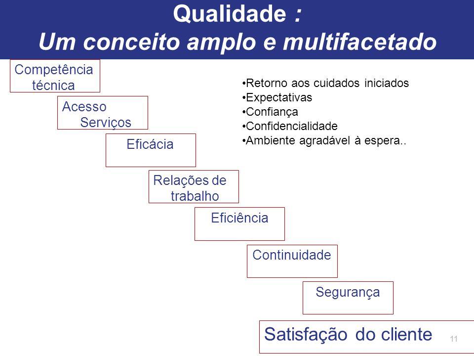 Competência técnica 11 Acesso Serviços Eficácia Continuidade Segurança Satisfação do cliente Relações de trabalho Eficiência Retorno aos cuidados inic