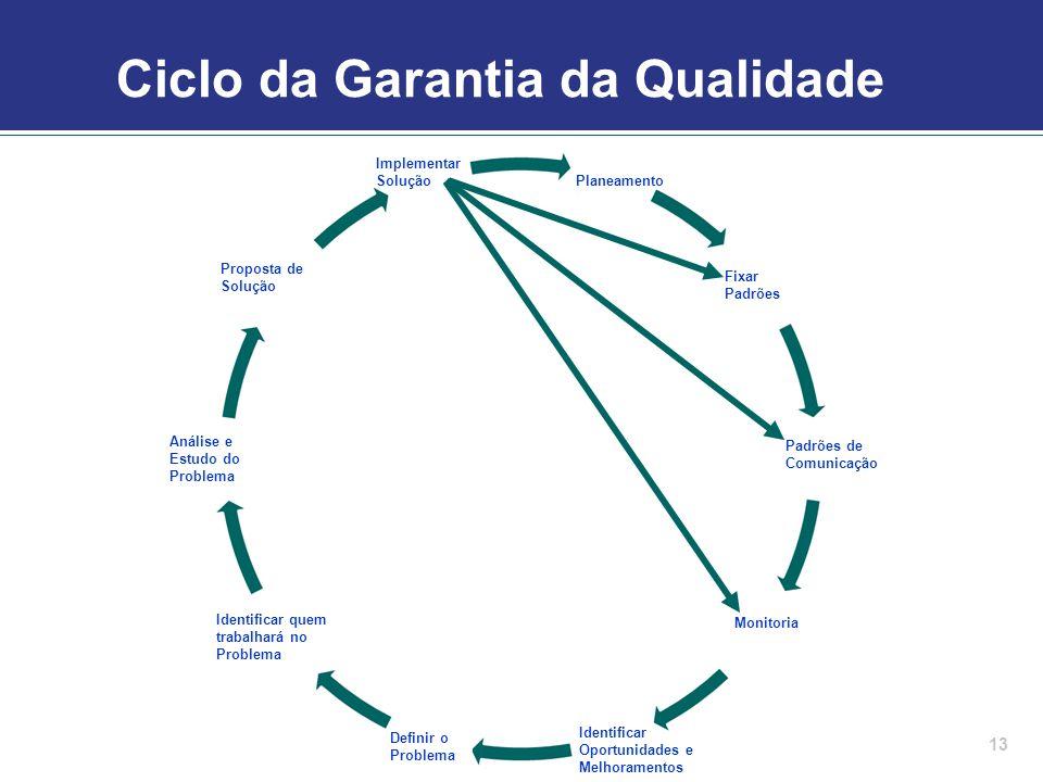 Ciclo da Garantia da Qualidade 13 Planeamento Monitoria Definir o Problema Implementar Solução Identificar quem trabalhará no Problema Identificar Opo