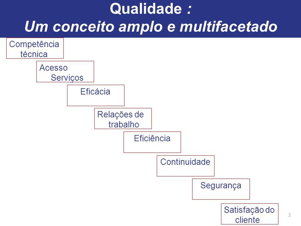 Qualidade : Um conceito amplo e multifacetado Competência técnica 3 Acesso Serviços Eficácia Continuidade Segurança Satisfação do cliente Relações de