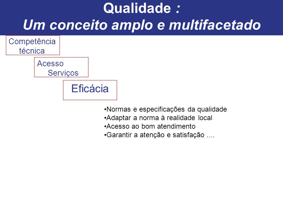 Competência técnica Acesso Serviços Eficácia Normas e especificações da qualidade Adaptar a norma à realidade local Acesso ao bom atendimento Garantir