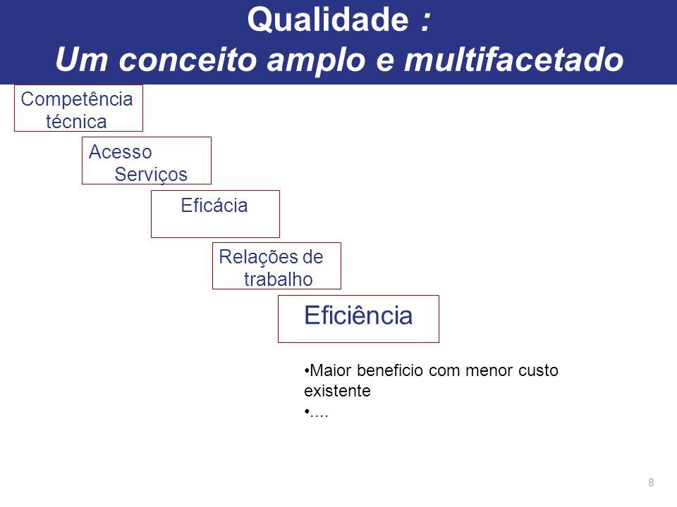 Competência técnica 8 Acesso Serviços Eficácia Relações de trabalho Eficiência Maior beneficio com menor custo existente.... Qualidade : Um conceito a