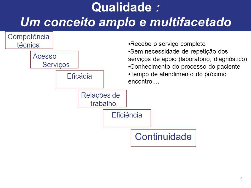 Competência técnica 9 Acesso Serviços Eficácia Continuidade Relações de trabalho Eficiência Recebe o serviço completo Sem necessidade de repetição dos