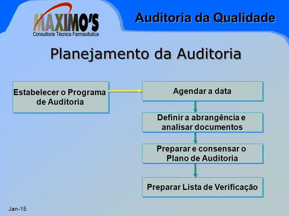 Auditoria da Qualidade Jan-15 Planejamento da Auditoria Estabelecer o Programa de Auditoria Estabelecer o Programa de Auditoria Agendar a data Definir a abrangência e analisar documentos Definir a abrangência e analisar documentos Preparar e consensar o Plano de Auditoria Preparar e consensar o Plano de Auditoria Preparar Lista de Verificação