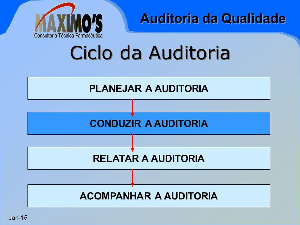 Auditoria da Qualidade Jan-15 Ciclo da Auditoria PLANEJAR A AUDITORIA CONDUZIR A AUDITORIA RELATAR A AUDITORIA ACOMPANHAR A AUDITORIA