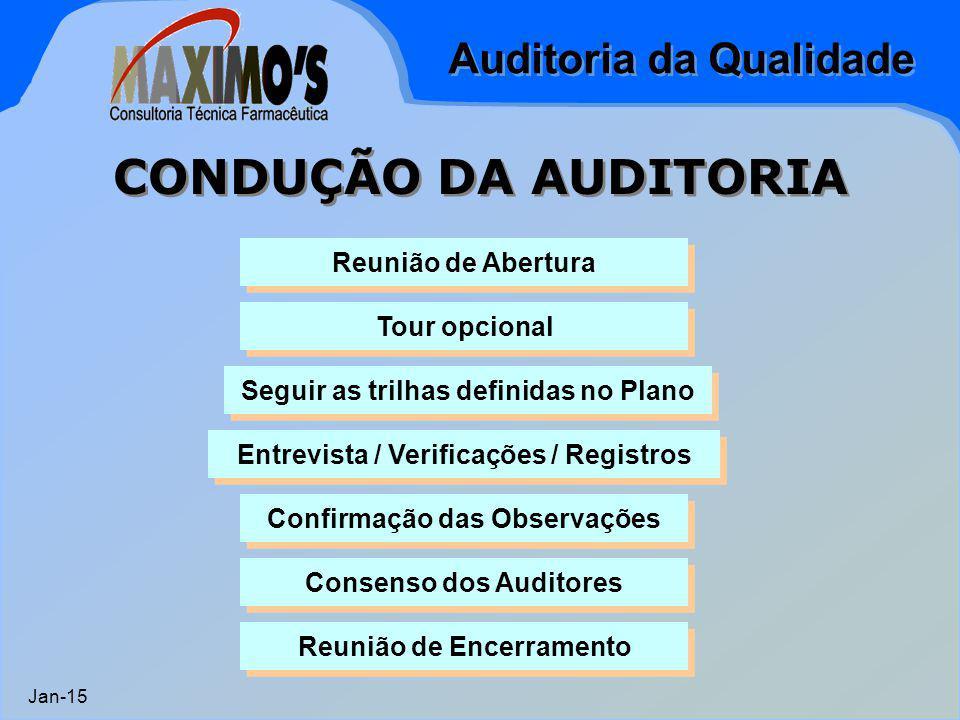 Auditoria da Qualidade Jan-15 CONDUÇÃO DA AUDITORIA Reunião de Abertura Tour opcional Seguir as trilhas definidas no Plano Entrevista / Verificações /