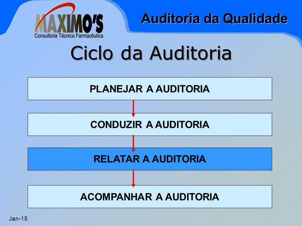 Auditoria da Qualidade Jan-15 CONDUZIR A AUDITORIA RELATAR A AUDITORIA Ciclo da Auditoria PLANEJAR A AUDITORIA ACOMPANHAR A AUDITORIA