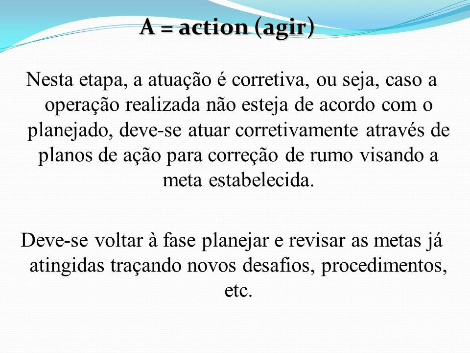 Nesta etapa, a atuação é corretiva, ou seja, caso a operação realizada não esteja de acordo com o planejado, deve-se atuar corretivamente através de p