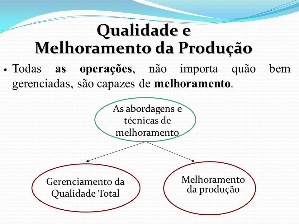 Qualidade e Melhoramento da Produção Todas as operações, não importa quão bem gerenciadas, são capazes de melhoramento. As abordagens e técnicas de me