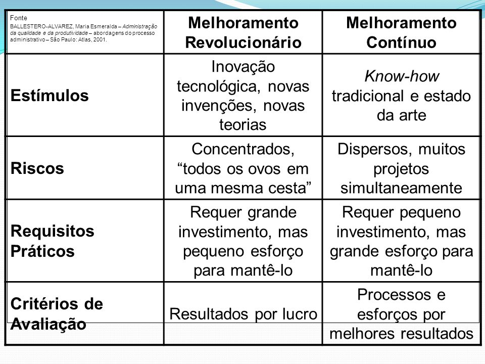 Fonte BALLESTERO-ALVAREZ, Maria Esmeralda – Administração da qualidade e da produtividade – abordagens do processo administrativo – São Paulo: Atlas, 2001.