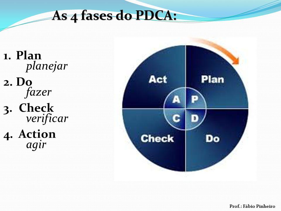 Prof.: Fábio Pinheiro 1.Plan planejar 2.Do fazer 3. Check verificar 4. Action agir As 4 fases do PDCA: